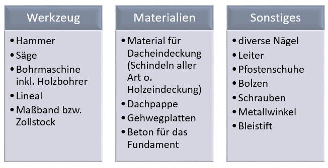 Werkzeugliste zum Bau eines Gartenpavillons